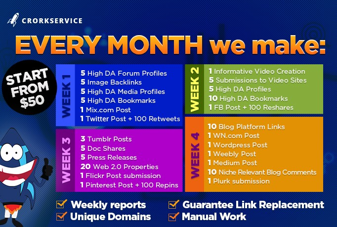90 Days Of Seo Link Building Service Continuous Backlinks For 3 Months